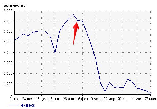 падение посещаемости с Яндекса