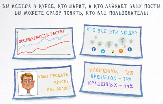 анализ статистики