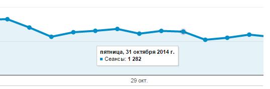 посещаемость блога на конец 2014 года