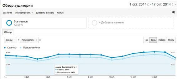 Статистика посещаемости в google analytics