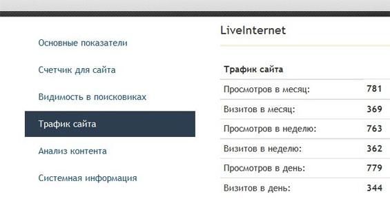 Данные по статистике liveinternet с pr-cy