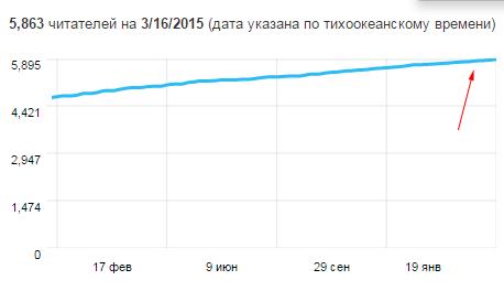 динамика последователей в социальной сети twitter