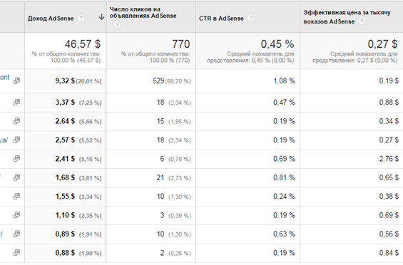 пример статистики adsense в google analytics
