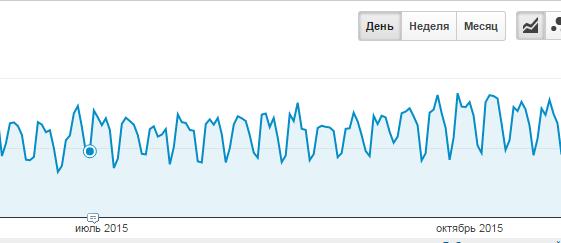 статистика посещаемости с Яндекса - google analytics