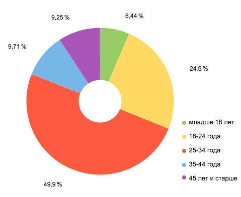 демография в яндекс.метрике
