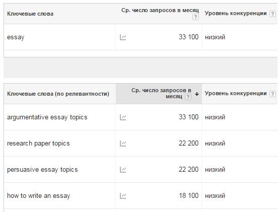 """ключевые слова по запросу """"essay"""""""