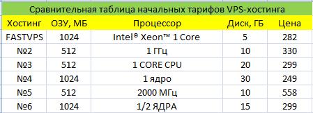 сравнительная таблица тарифов vps-хостинга
