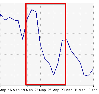 падение посещаемости после Баден-Баден