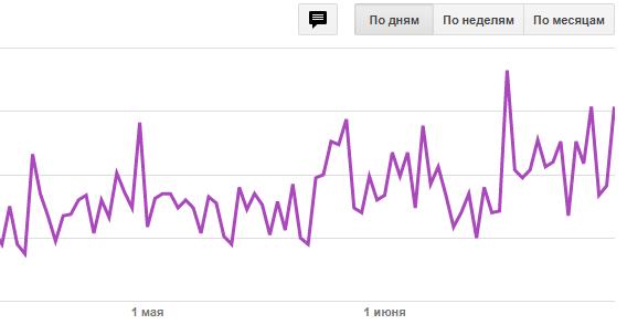 ecpm Украина в Google Adsense