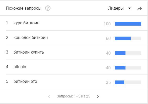 тренды от гугла
