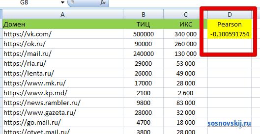 корреляция тематического индекса цитирования и ИКСа