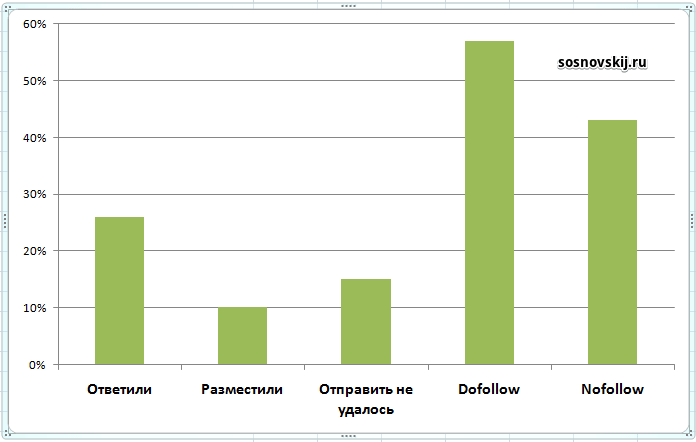 статистика по outreach