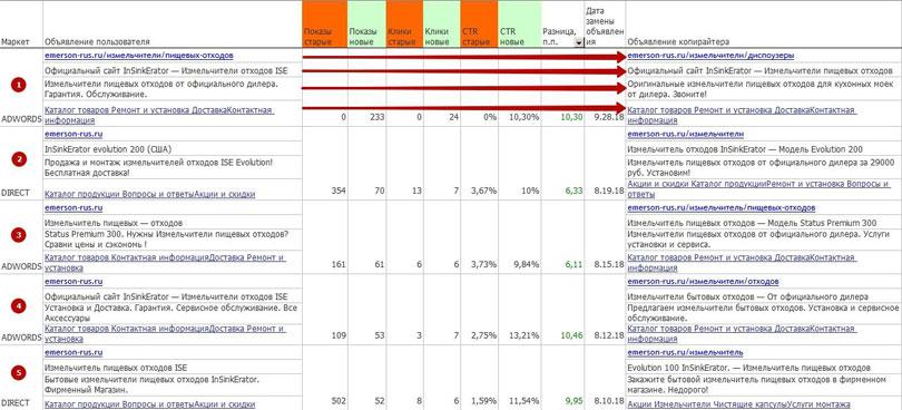 анализ ТОП 5 объявлений