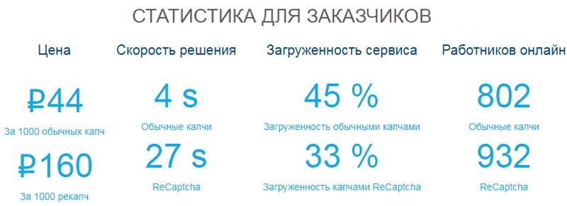 статистика для заказчиков