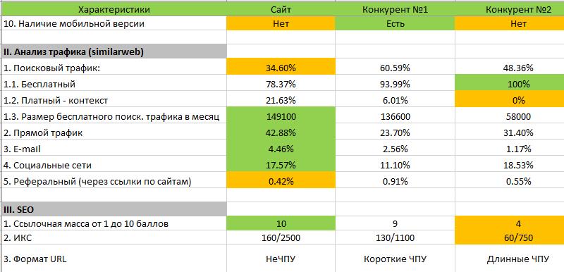 таблицу по анализу конкурентов