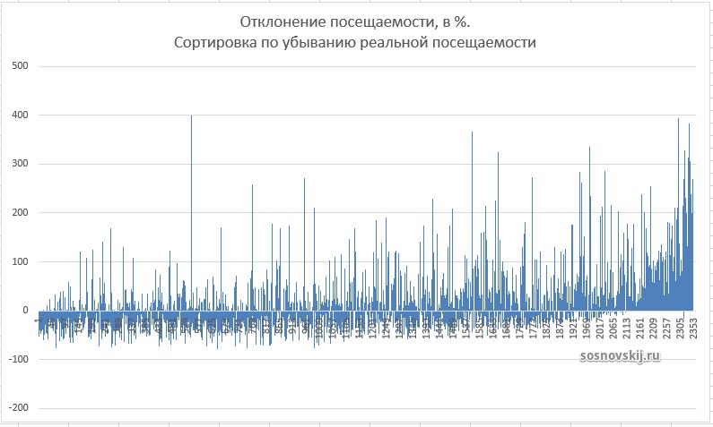 график отклонения посещаемости (в %). Сортировка по убыванию реальной посещаемости