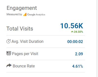 связь статистики google analytics с similarweb