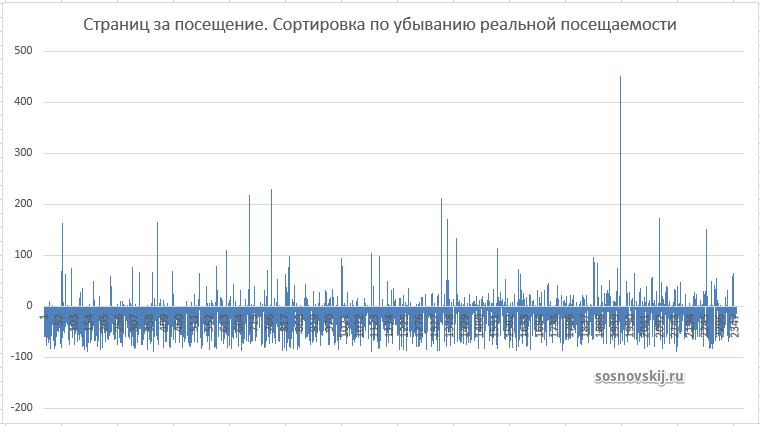 график отклонения количества страниц за посещение (в %). Сортировка по убыванию реальной посещаемости