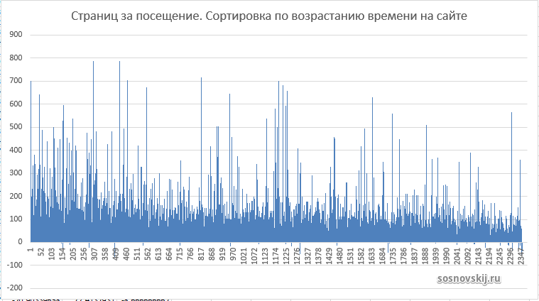 график отклонений страниц за посещение с сортировкой по времени на сайте