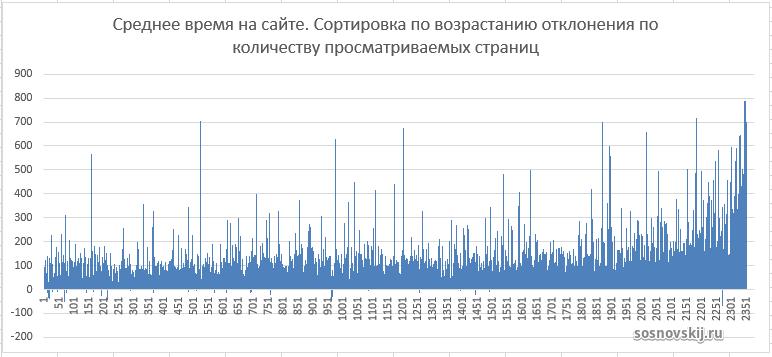 график отклонения среднего времени относительно отклонения количества страниц за сеанс