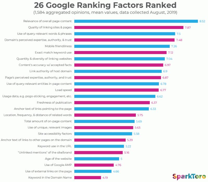 26 ТОП факторов ранжирования в Google