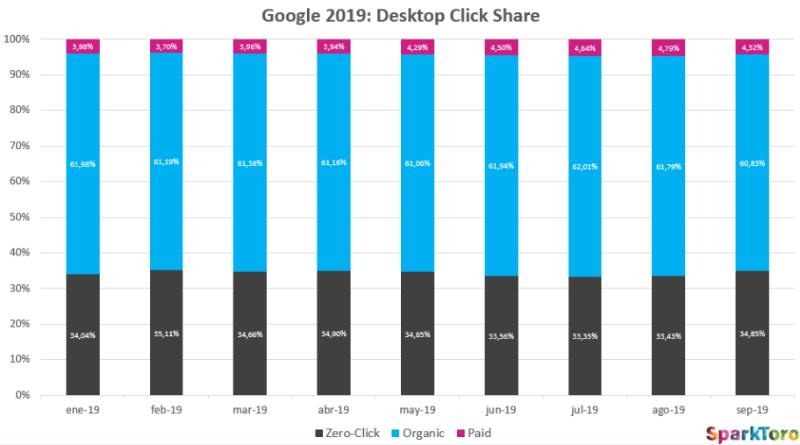Google 2019: десктопные клики