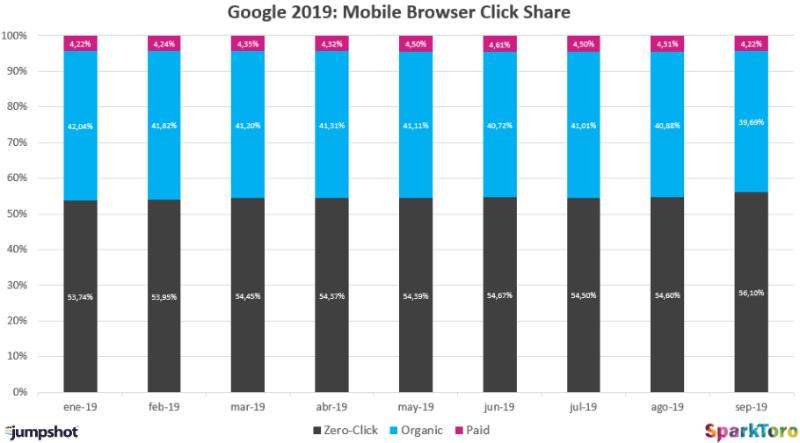 Google 2019: мобильные клики
