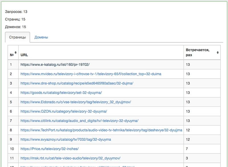 страницы конкурентов и количество их встречаний в ТОПе