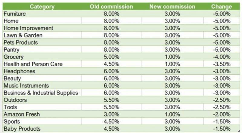 изменение комиссий в Амазоне в 2020 году