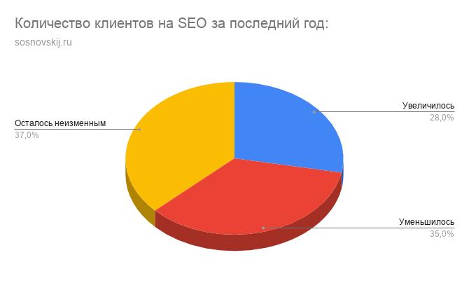 Количество клиентов на SEO за последний год