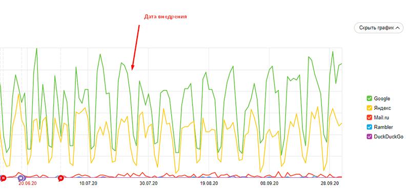 динамика трафика из поисковых систем