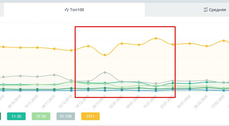 снижение позиций по запросам в Google
