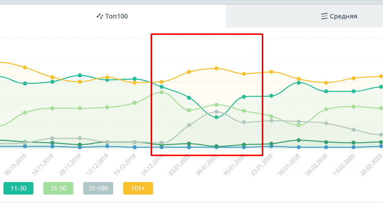 падение позиций в Яндексе
