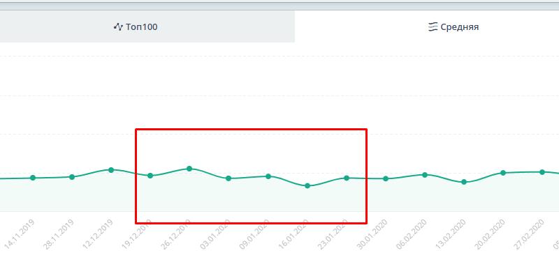 падение средней позиции в Гугле