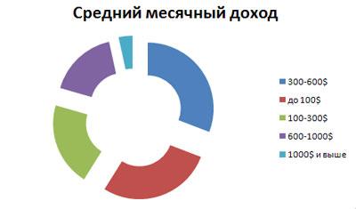 средний ежемесячный заработок аудитории блога sosnovskij.ru