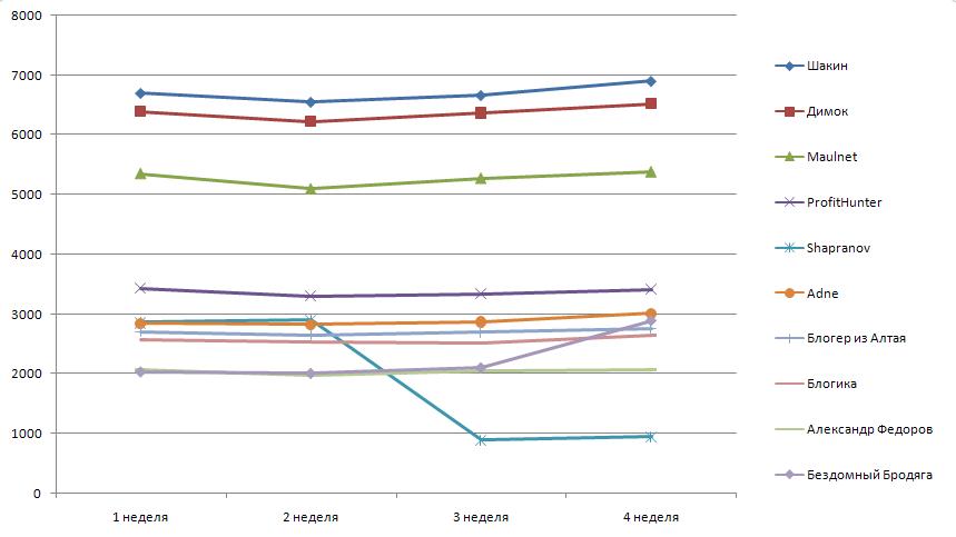 динамика подписчиков за декабрь 2009 года