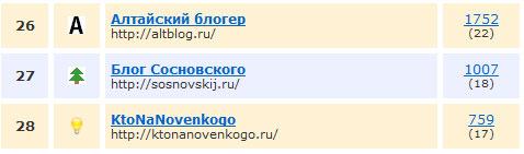 27 место в рейтинге blogotop.info