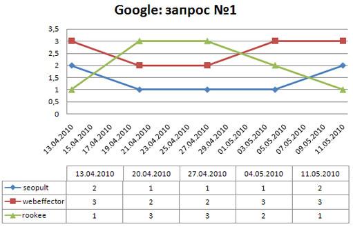 динамика ключевого слова №1 в поисковой системе google