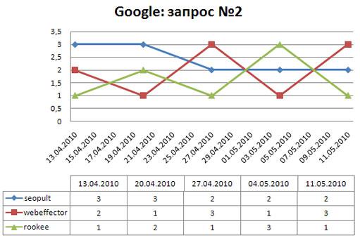 динамика ключевого слова №2 в поисковой системе google