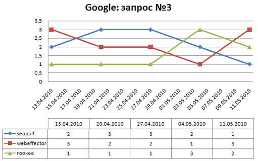 динамика ключевого слова №3 в поисковой системе google
