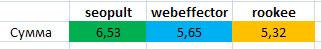 результат эксперимента: кто лучше seopult, webeffector, rookee