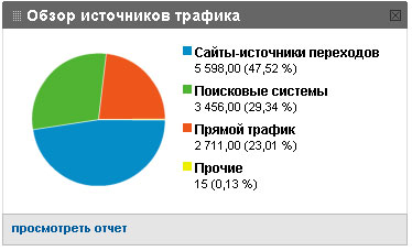 трафик на блог sosnovskij.ru за апрель месяц