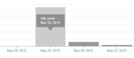 пример результата посещаемости от сервиса twite.ru