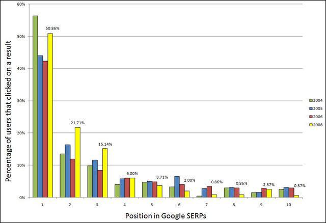 подсчет трафика: CTR позиций в ТОП 10 поисковой системы Google