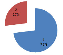 примерный процент long tail запросов для блога sosnovskij.ru