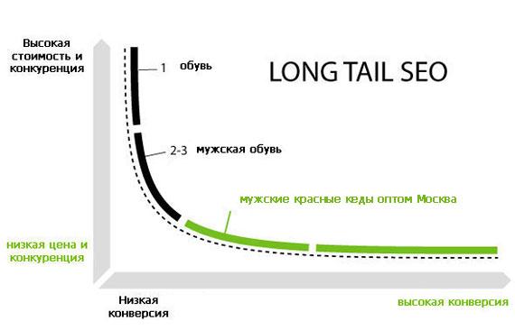 """график """"длинного хвоста"""""""