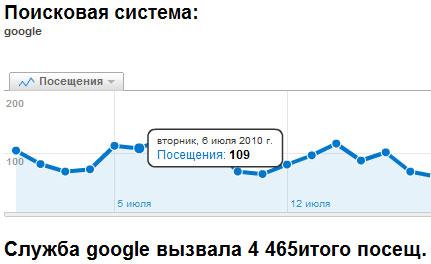 яндекс каталог и трафик с Google