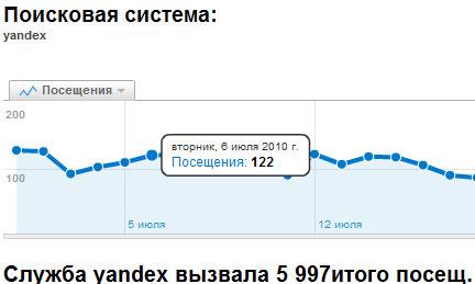влияние наличие сайта в яндекс каталоге на посетителей с поиска