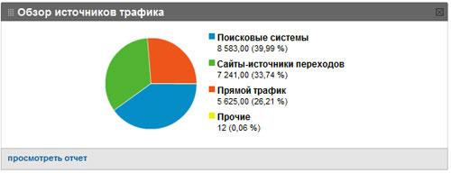 график источников трафика №1