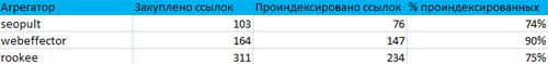 статистика по закупаемым ссылкам в ссылочных агрегаторах